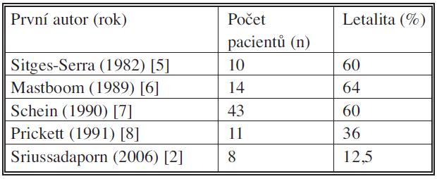 Popsaná letalita pacientů s abdominálním defektem komplikovaným střevními píštělemi Tab. 3. Death rates in patients with abdominal defects complicated by intestinal fistulas
