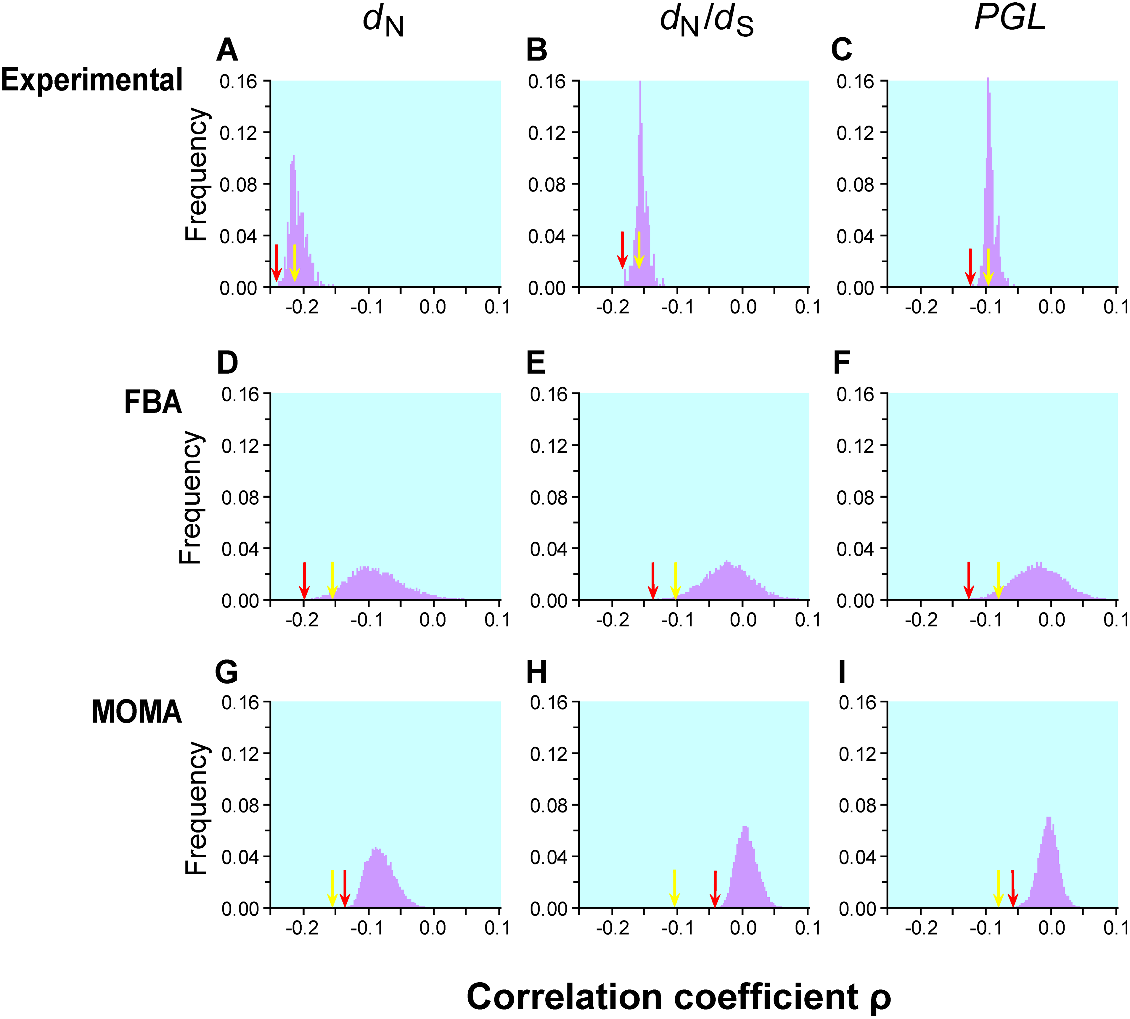 Frequency distributions of Spearman's rank correlation coefficient ρ between gene importance (i.e., fitness reduction upon gene deletion) and evolutionary rate across many conditions.