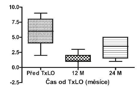 Frekvence těžkých hypoglykemií před a po TxLO