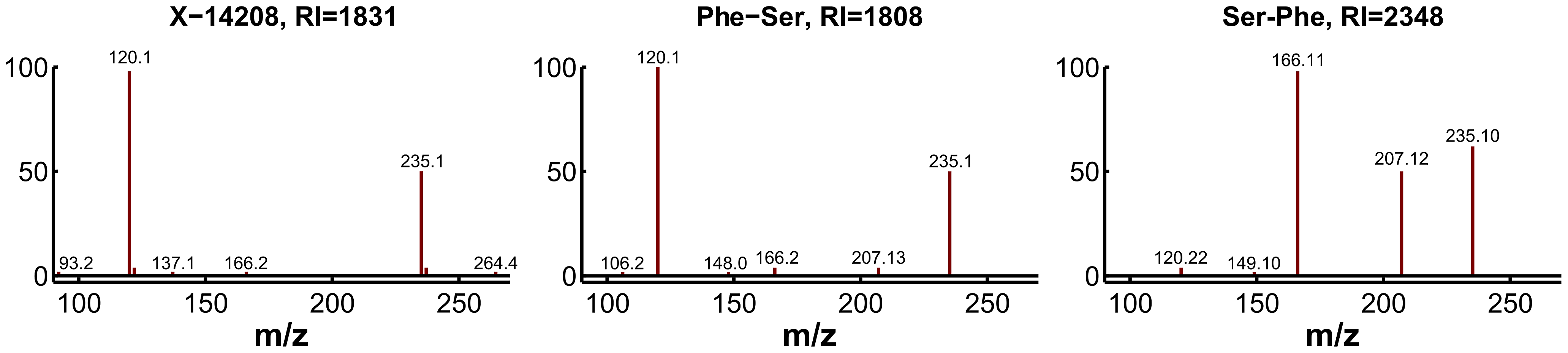 Experimental confirmation of X-14208 as phenylalanylserine.