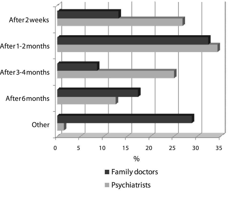 Fig. 4. Monitoring of antidepressants effectiveness by family doctors and psychiatrists