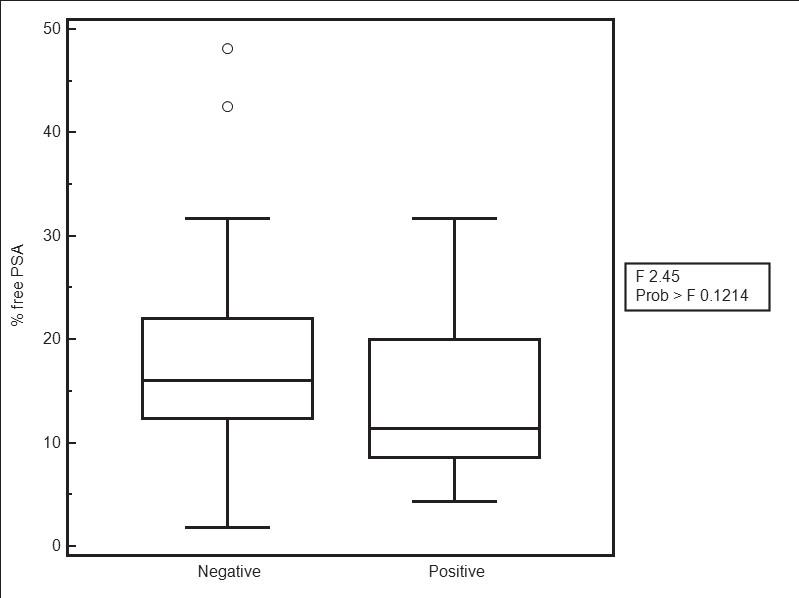 Fig. 3. Boxplot for %freePSA (μg/l) benign and malignant group