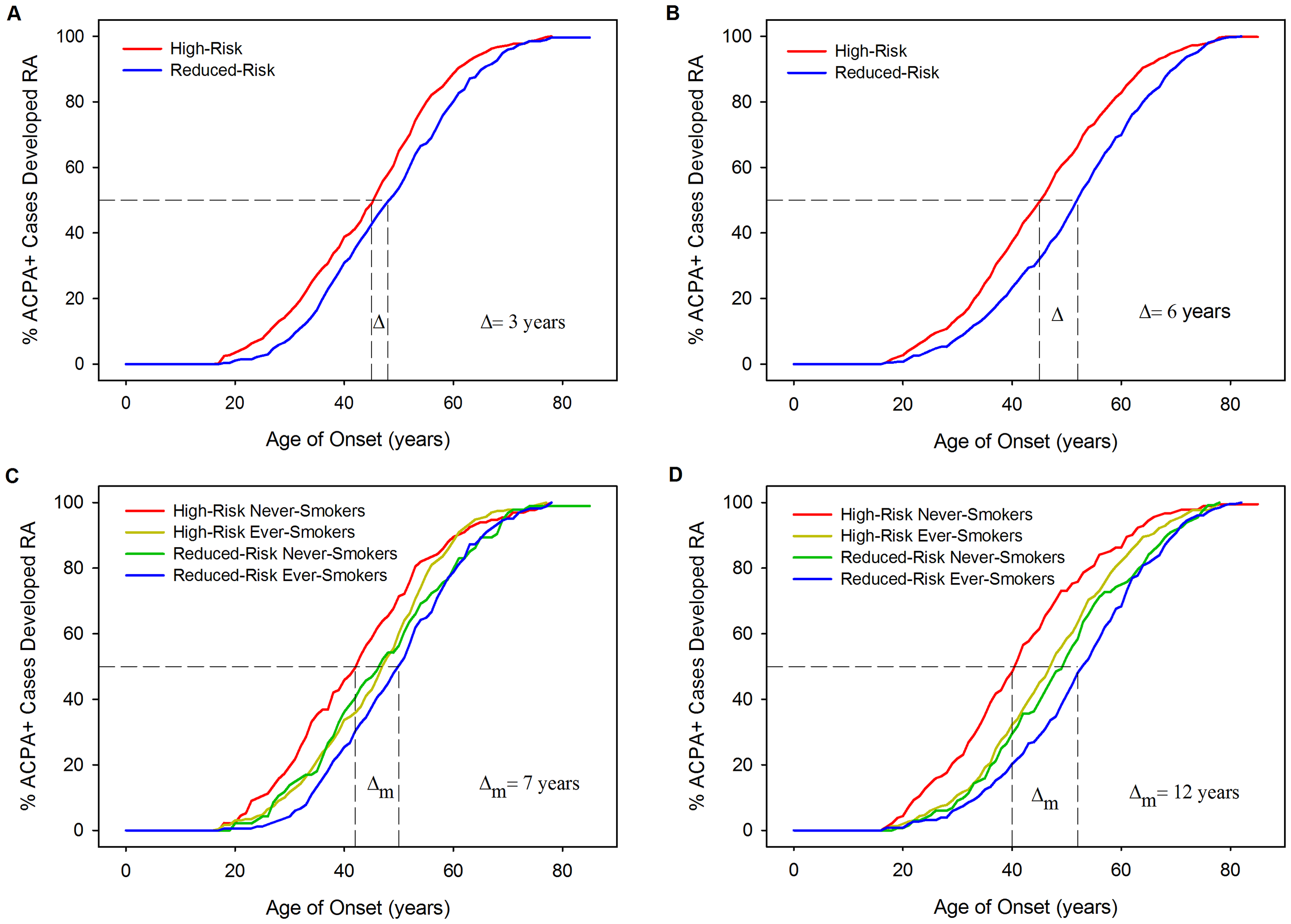 Kaplan-Meier curves: RA age of onset stratified by HLA model risk categorisation and smoking status.
