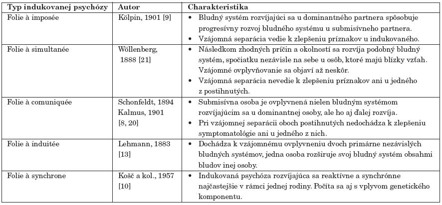 Typy indukovanej psychózy.