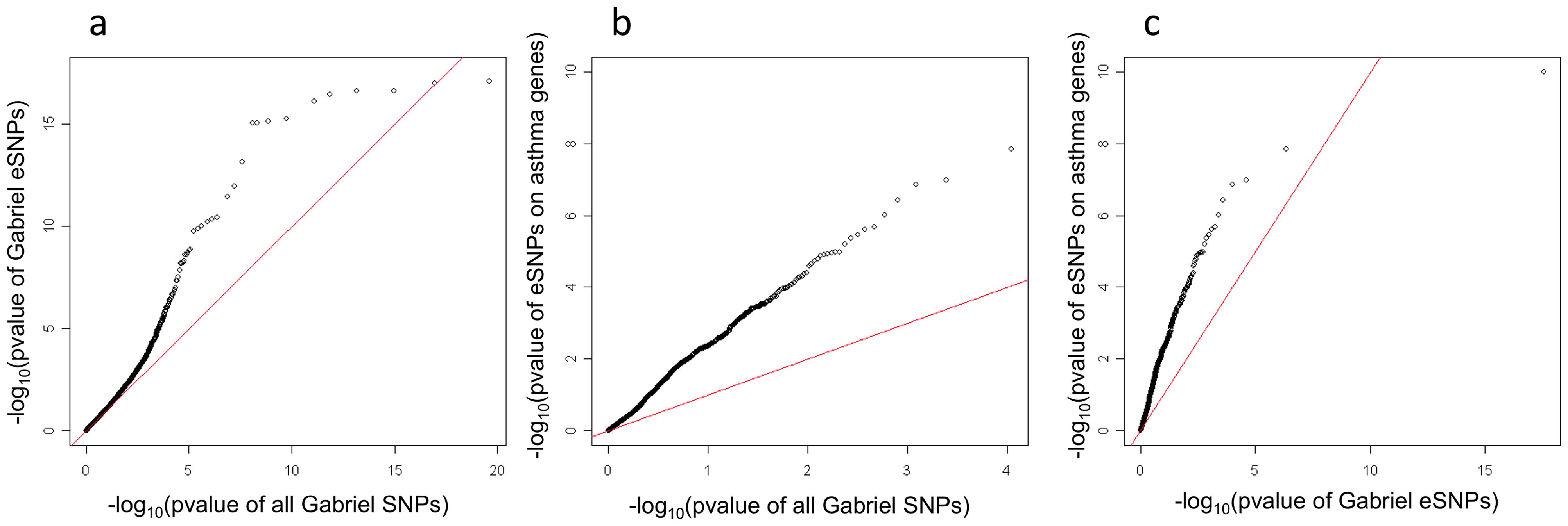 Q–Q plot for the GABRIEL meta-analysis among eSNPs found in the lung eQTL study.