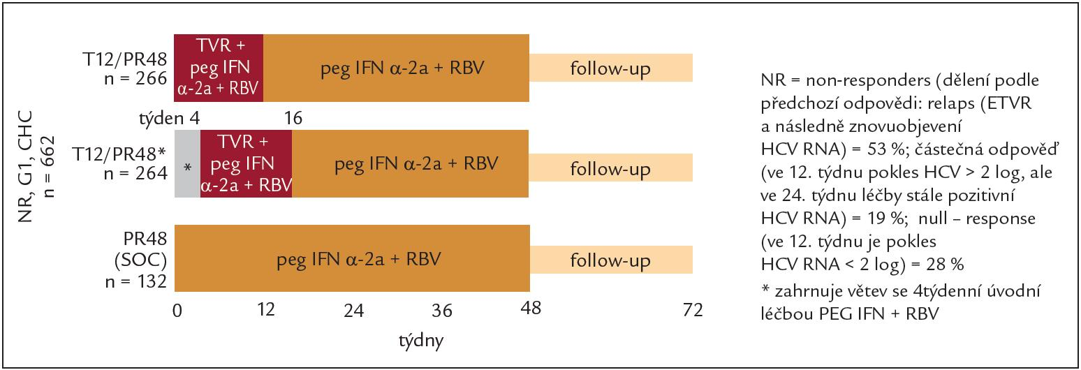 Schéma studie REALIZE – telaprevir u non-responderů na předchozí protivirovou léčbu, SOC = PEG-IFN + RBV.