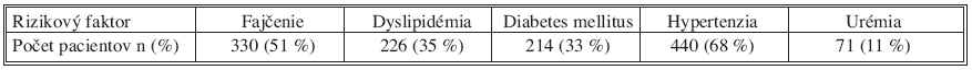 Rizikové faktory u pacientov s chirurgickými infrainguinálnymi revaskularizačnými výkonmi Tab. 2. Risk factors in patients with surgical infrainguinal revascularizations
