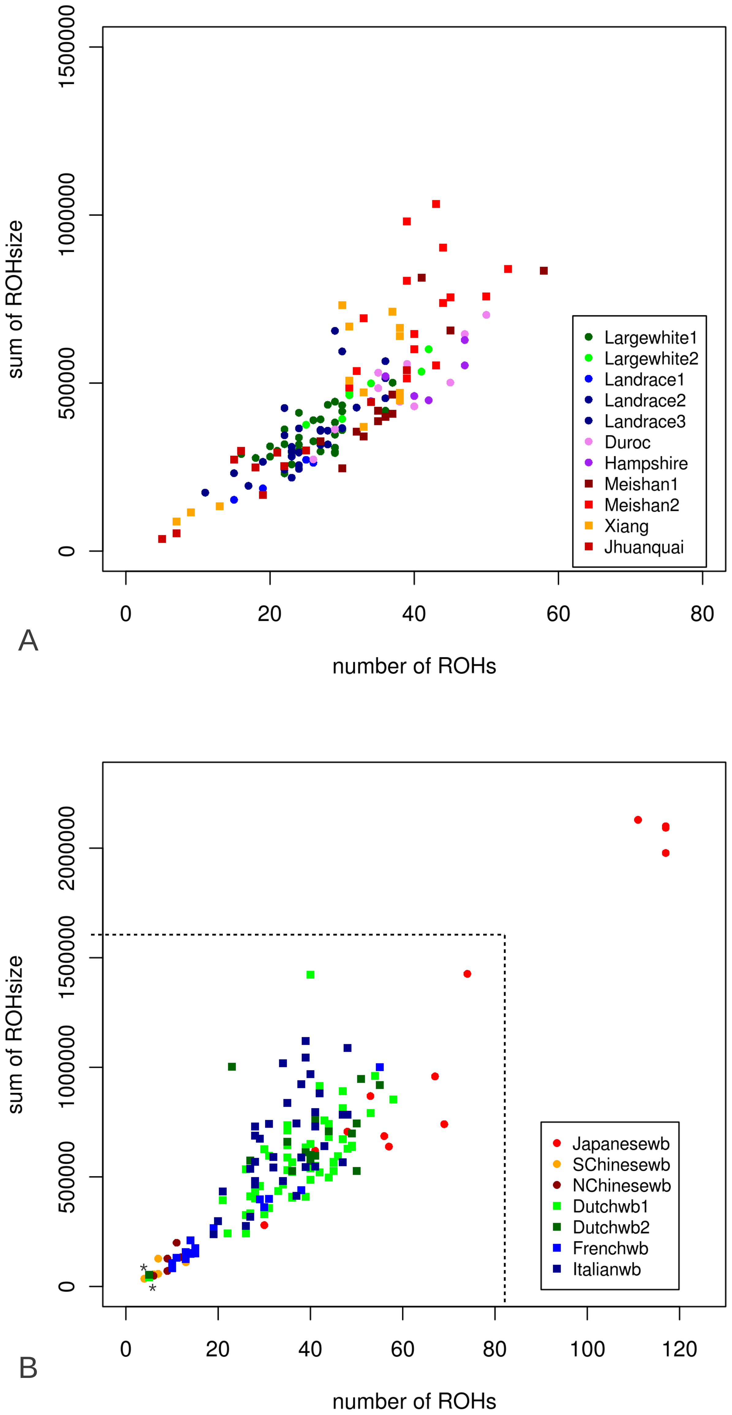 Number and cumulative ROH size (ROHs>5MB) for all genotyped individuals.