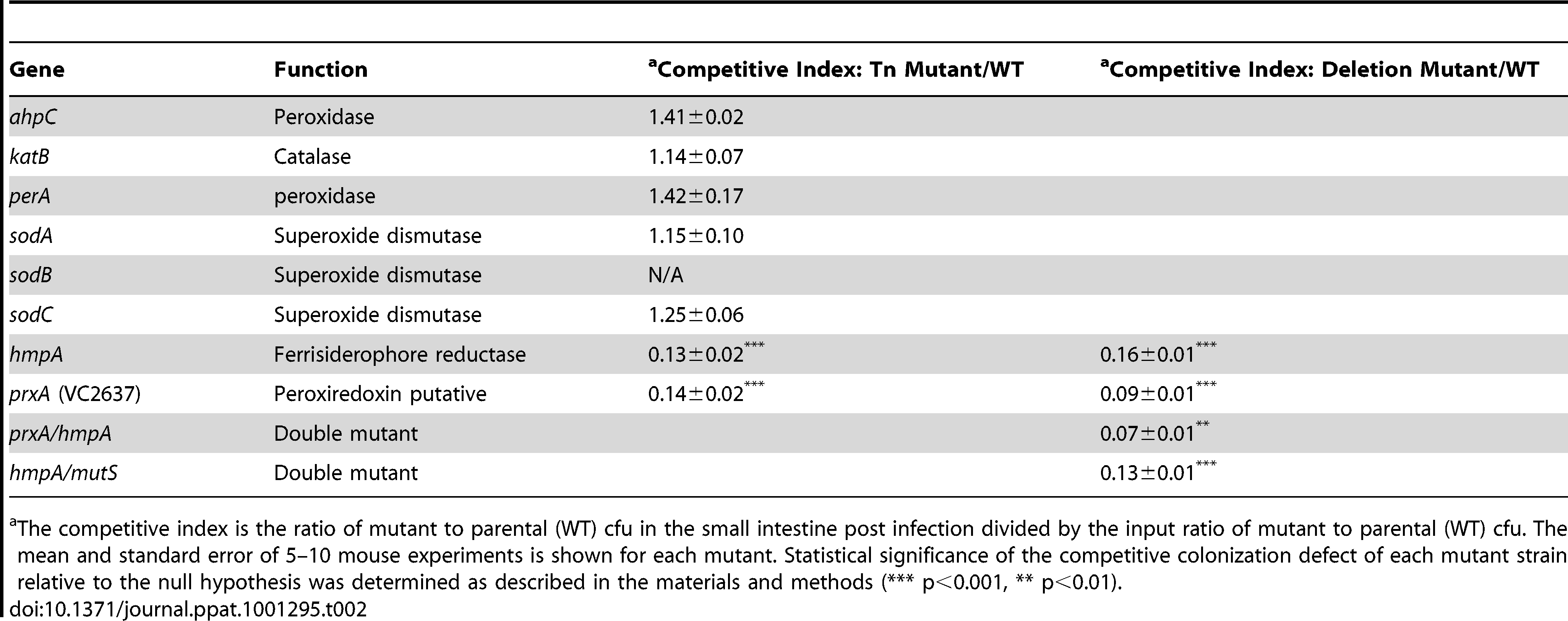 Ability of <i>V. cholerae</i> mutants defective in ROS or RNS detoxification to colonize the infant mouse intestine in competition with the parental strain (WT).