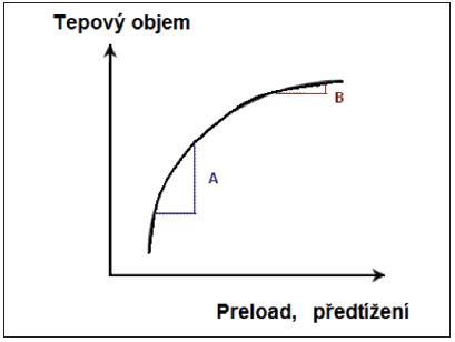 Frankův-Starlingův vztah mezi tepovým objemem (stroke volume) a předtížením (preload)