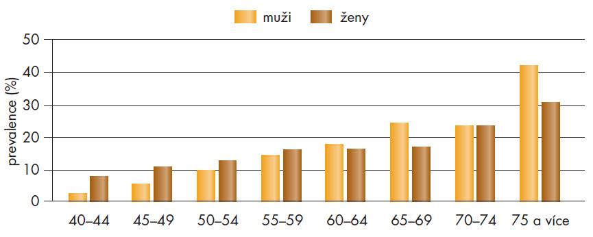 Prevalence OAB v různých věkových skupinách (volně dle I. Milsoma [?]).