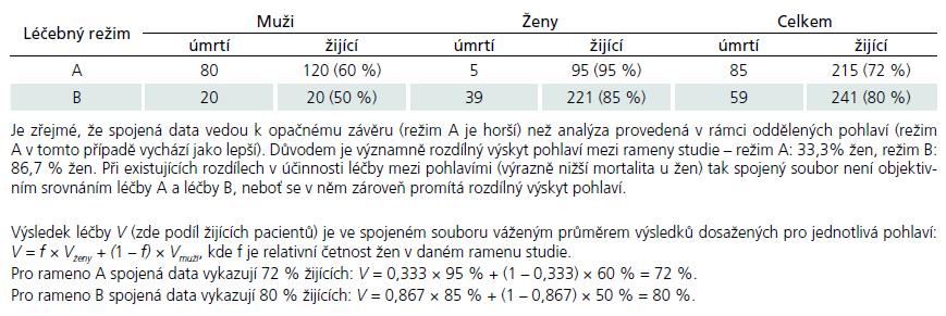 Číselný příklad dokumentující Simpsonův paradox při porovnání účinku dvou léčebných režimů A a B (dle práce Baker a Kramer, 2001).