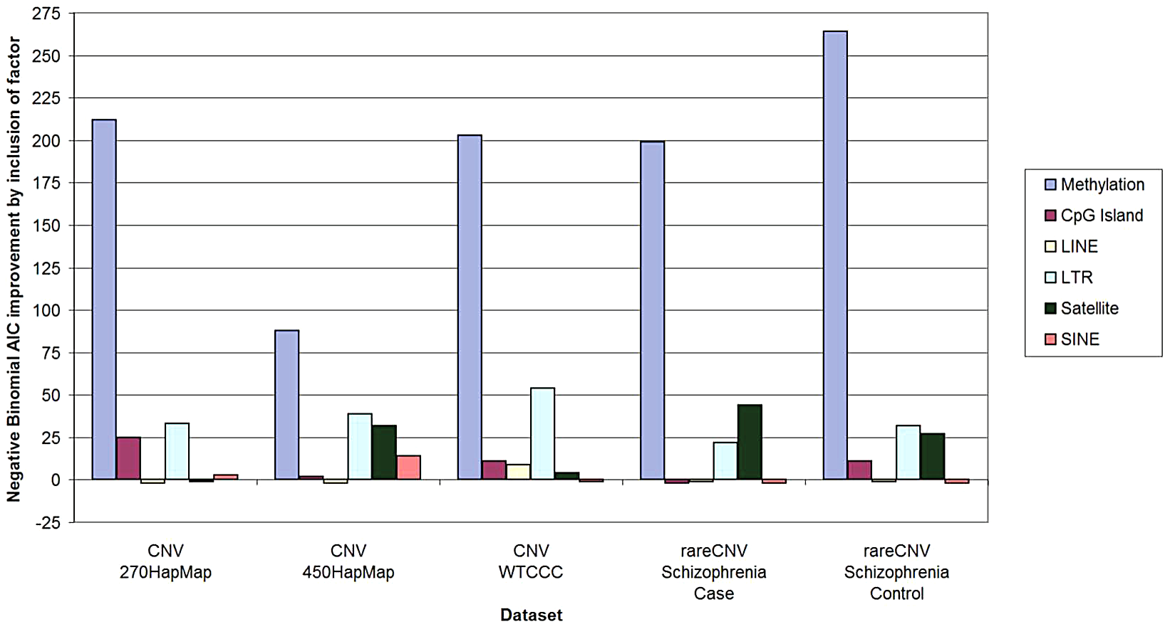 Predictive power of methylation and other genomic factors for CNV counts.