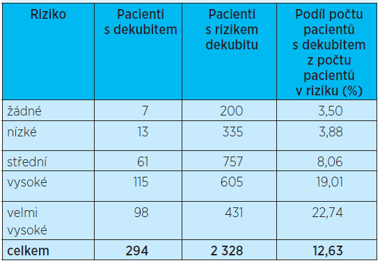 Počet pacientů s dekubitem vzniklým v organizaci – intenzivní péče
