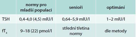 Rozmezí laboratorních tyreodálních testů – pro běžnou populaci a návrh pro seniory. Upraveno podle [39]