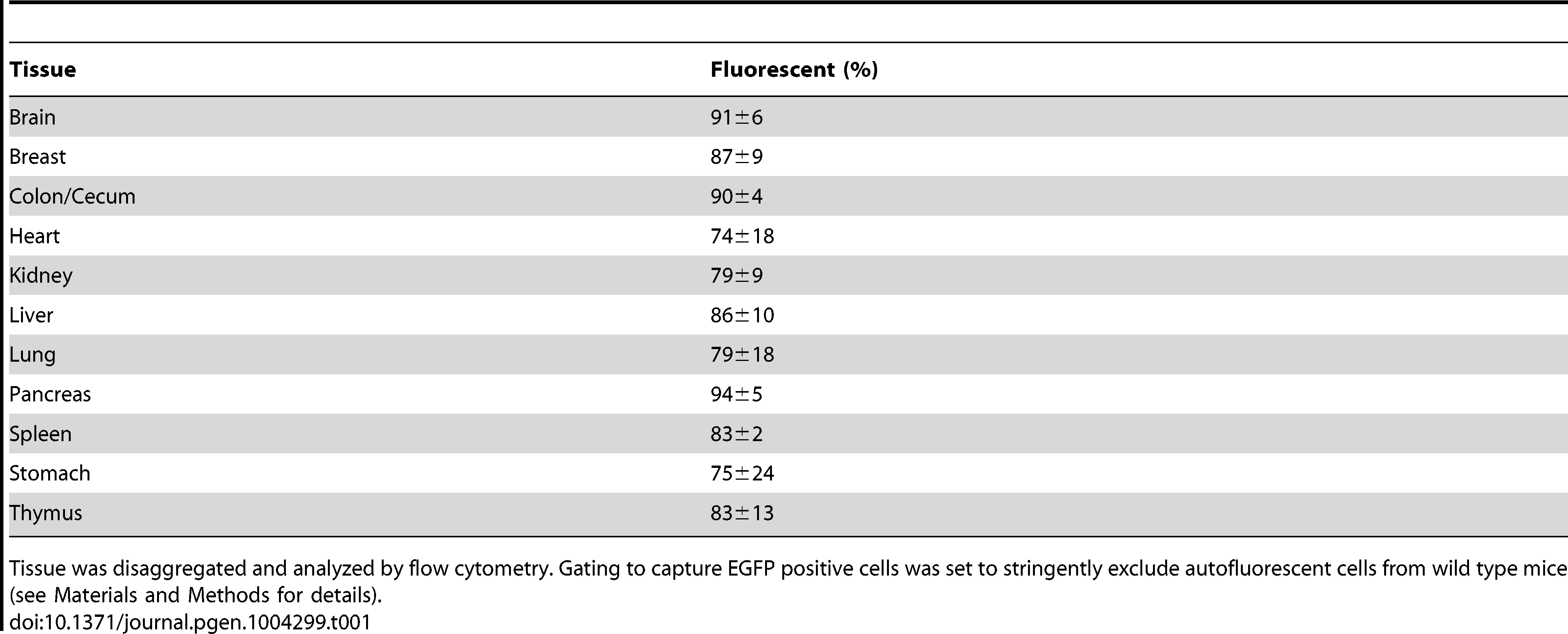 Percentage of fluorescent cells in disaggregated RaDR-GFP tissues.