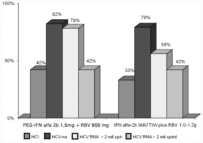 SVR při terapii peginterferonem alfa-2b a ribavirinem po dobu 48 týdnů v závislosti na genotypu a virémii PEG-IFN – pegylovaný interferon,  RBV – ribavirin,  MU – miliony mezinárodních jednotek,  TIW – podání 3× týdně,  PEG-IFN alfa-2b 1,5 μg – tj. PEG-IFN alfa-2b 1,5 μg/kg tělesné hmotnosti