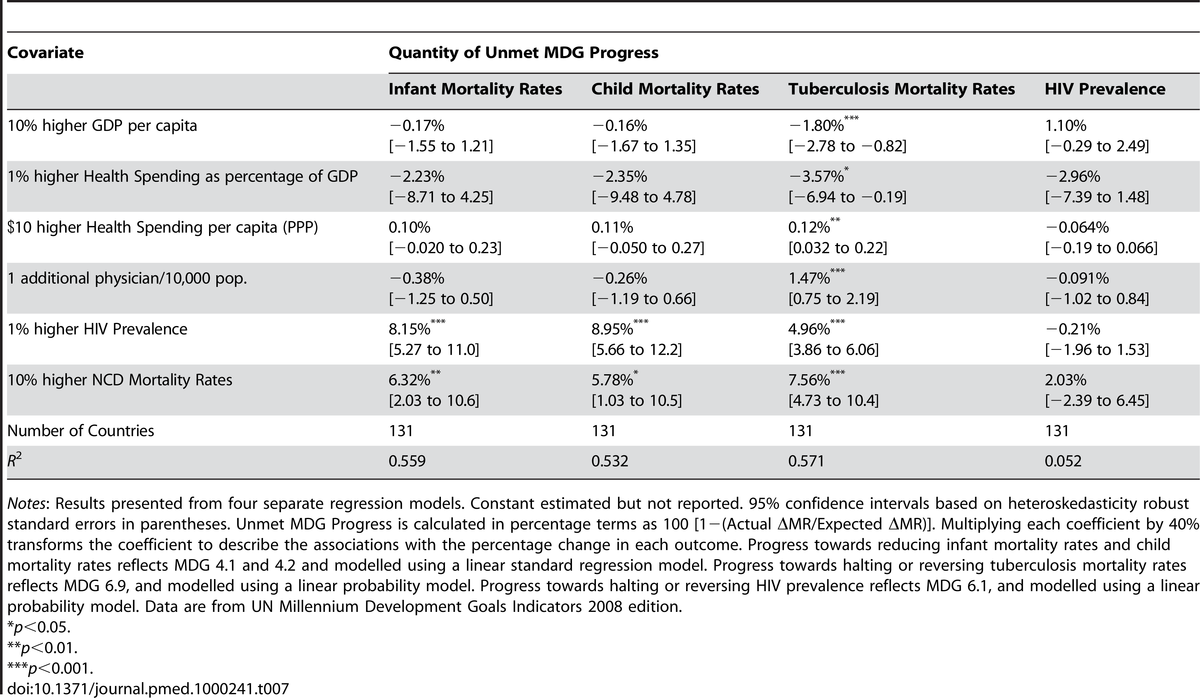 Associations of GDP per capita, health spending/GDP, health spending, physicians per capita, HIV prevalence, and NCD mortality rates with percentage of unmet progress toward health MDGs.