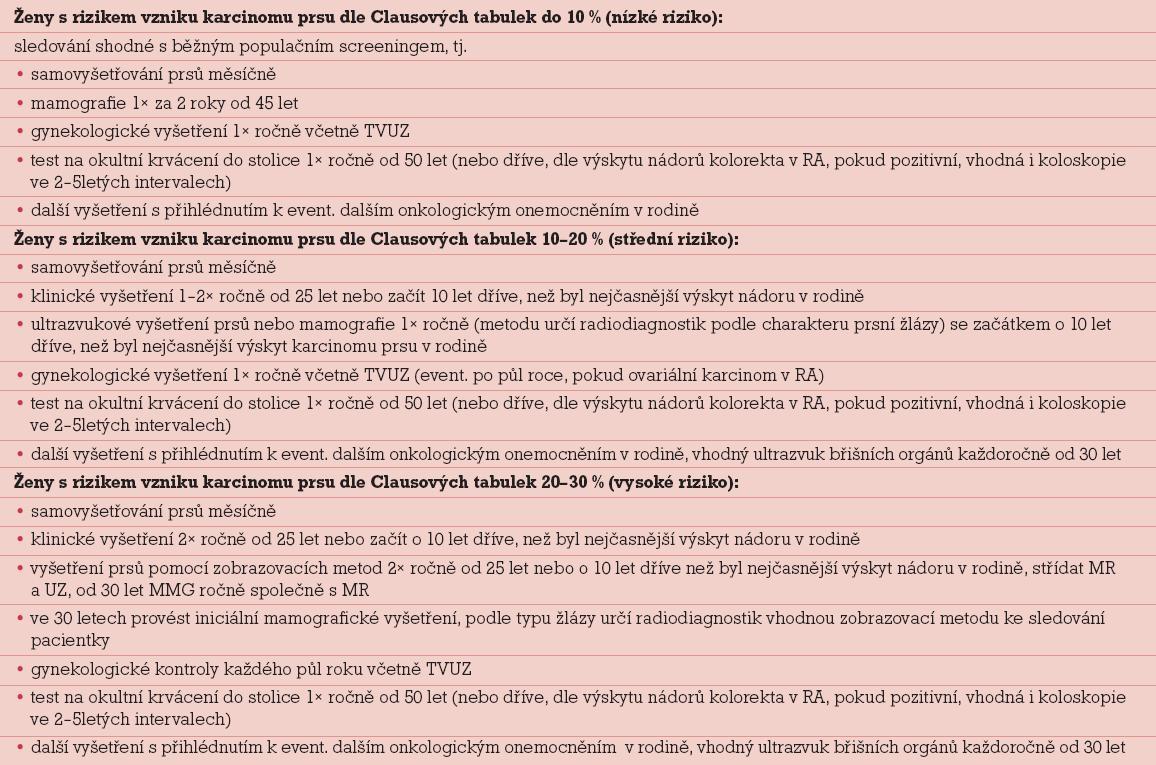 Empirická rizika onemocnění nádorem prsu dle RA a navrhovaná prevence (Clausovy tabulky k odhadu celoživotního empirického rizika dle RA viz www.linkos.cz/geneticka-rizika-vzniku-nadoru/odhad-rizika-nadoru/).