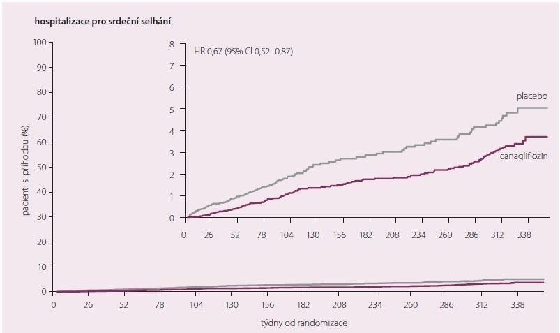 Studie CANVAS – hospitalizace pro srdeční selhání.