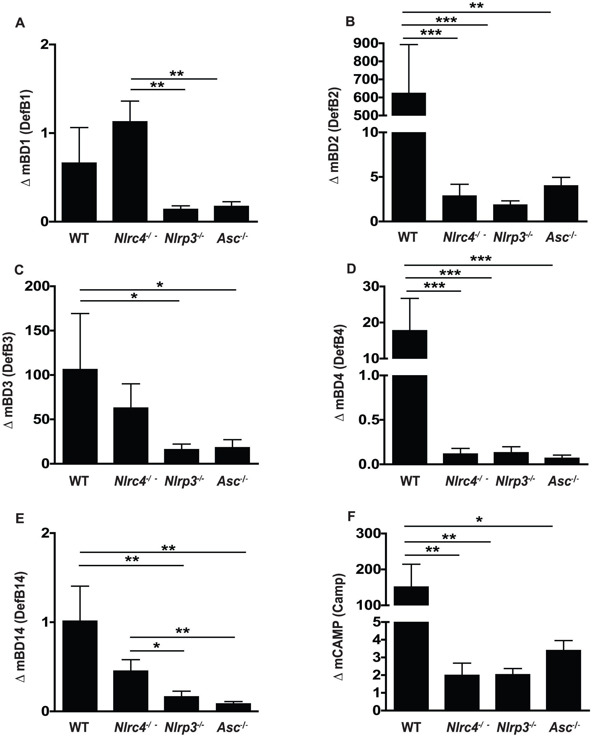 Antimicrobial peptide up-regulation in response to oral infection with <i>Candida albicans</i> is impaired in NLRP3, ASC and NLRC4 - deficient mice.