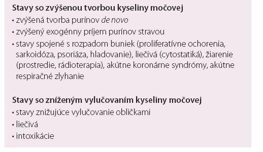 Najčastejšie príčiny hyperurikémie.