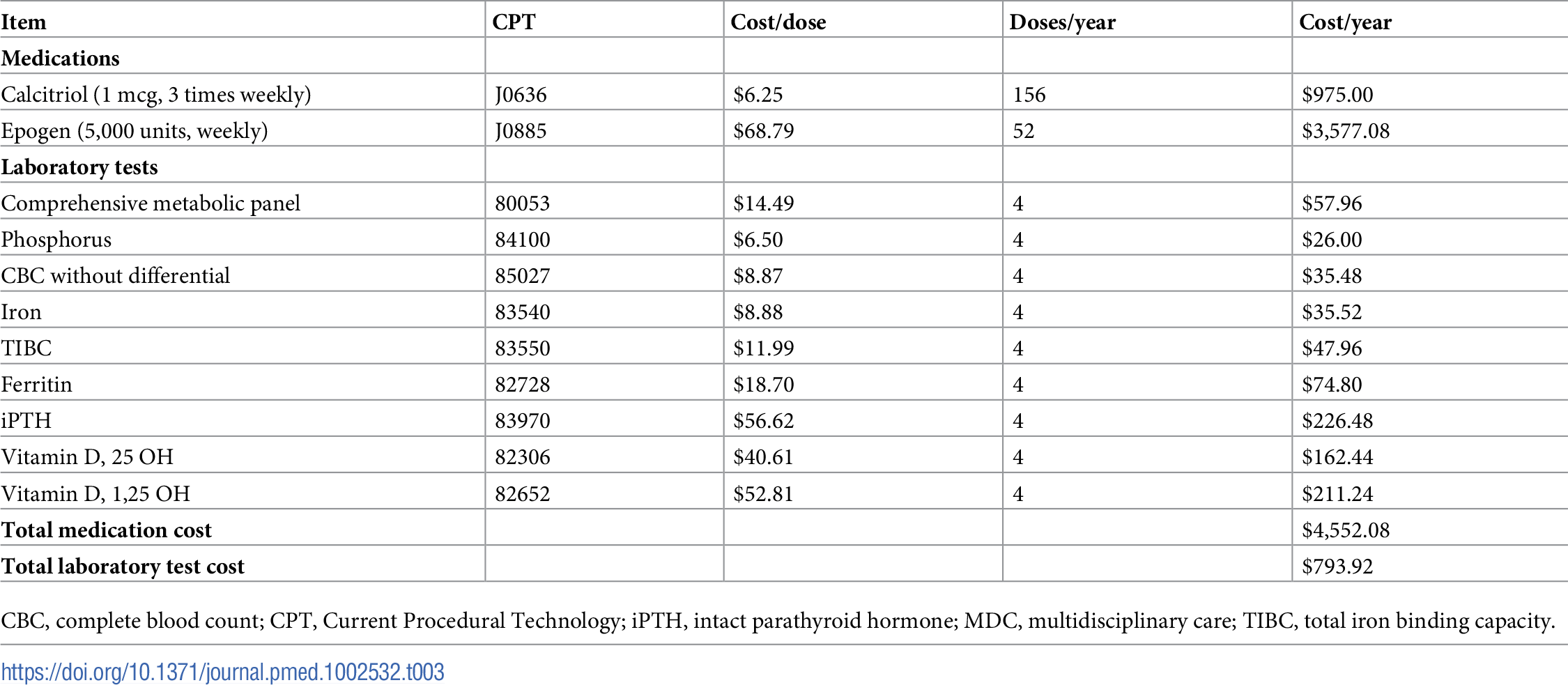 Medications and laboratory tests increased by MDC in the base case.