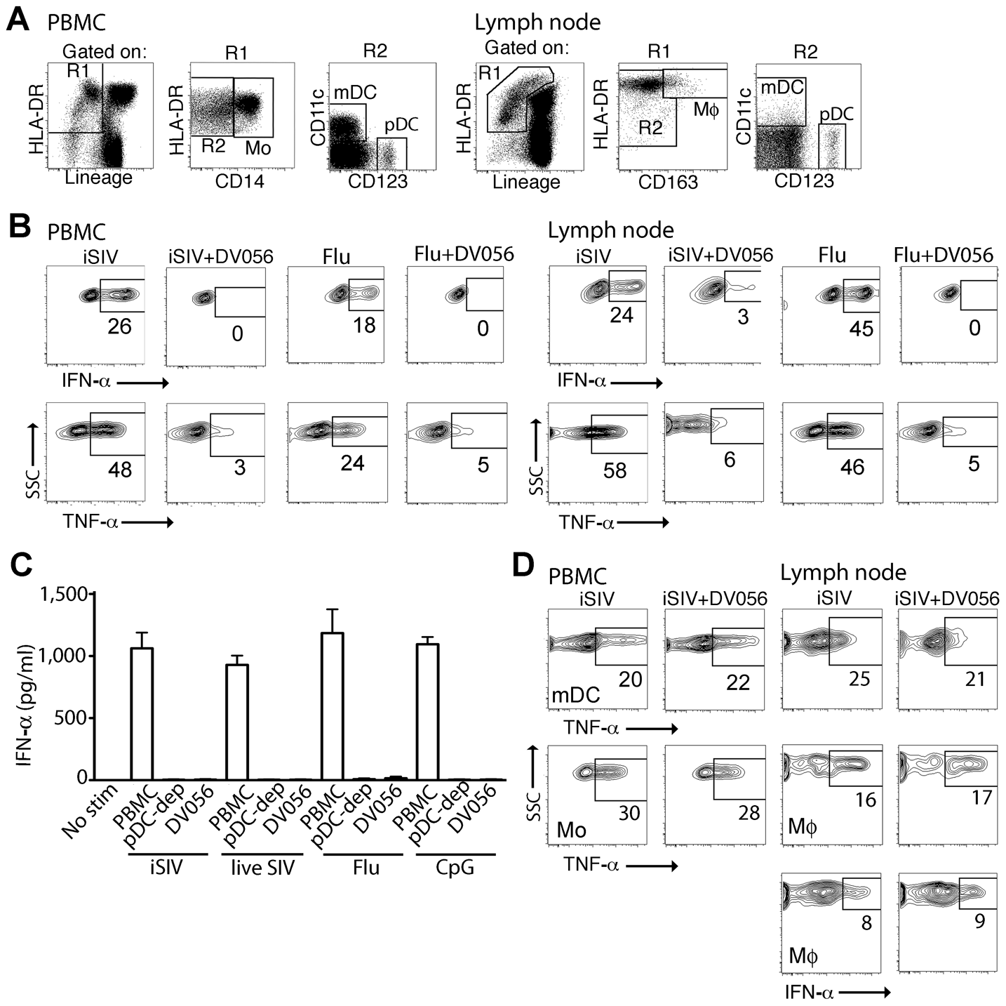 TLR7 and TLR9 antagonist selectively blocks proinflammatory cytokine production from uninfected rhesus macaque pDC.