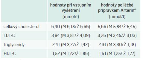Změny lipidového spektra (mmol/l)