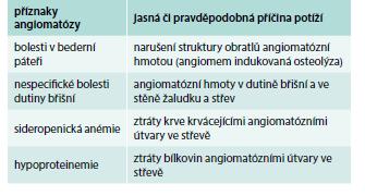 Tab. Příznaky angiomatózy u popisovaného pacient