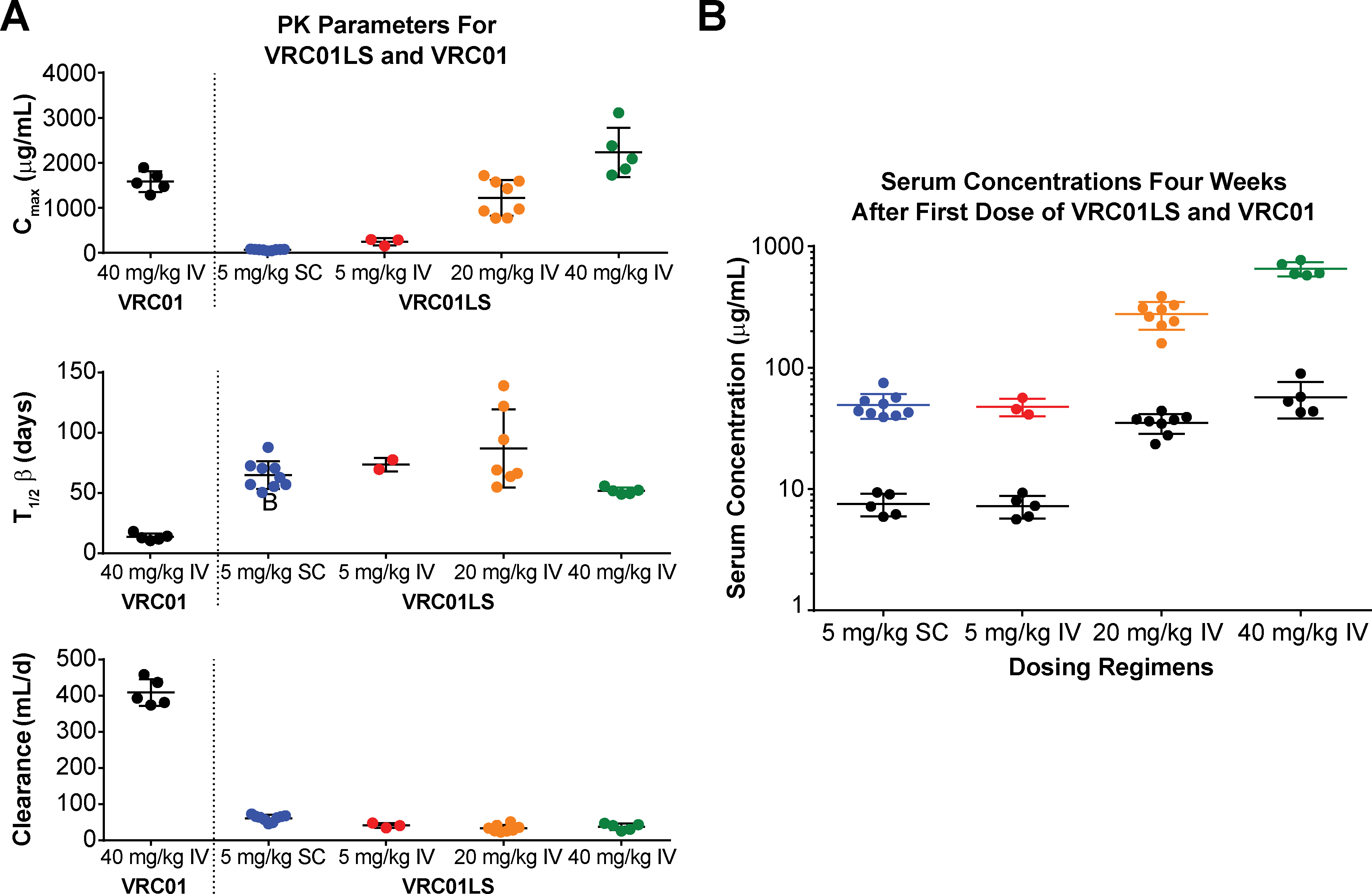 Post infusion serum antibody concentrations and PK parameters by dose and route.