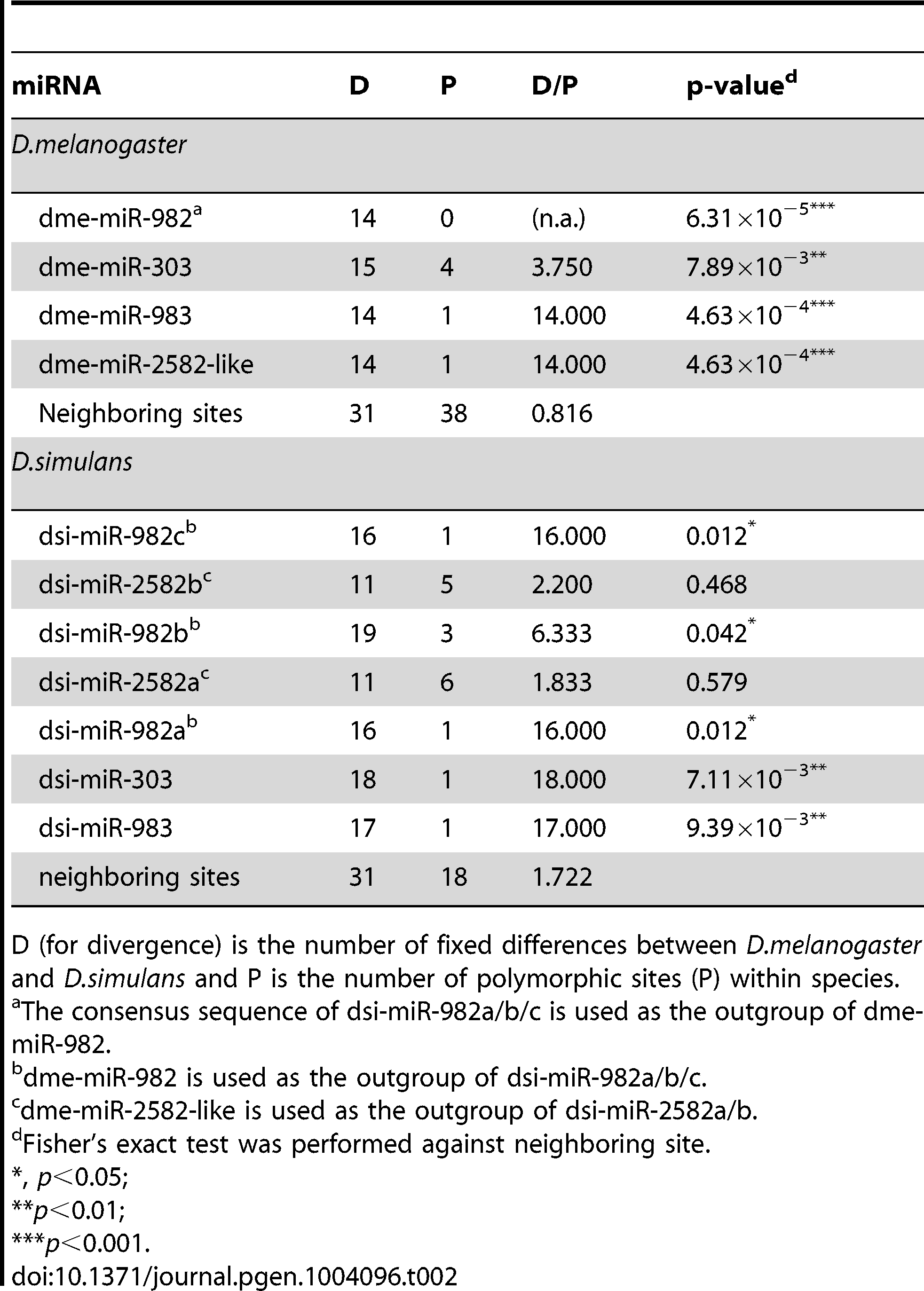 The McDonald-Kreitman test on individual miRNAs of the miR-982s cluster.