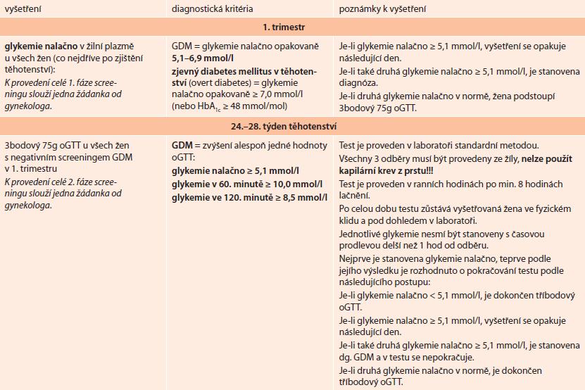Doporučený postup pro diagnózu GDM schválený ČDS ČLS JEP v dubnu 2014 – zkrácená verze