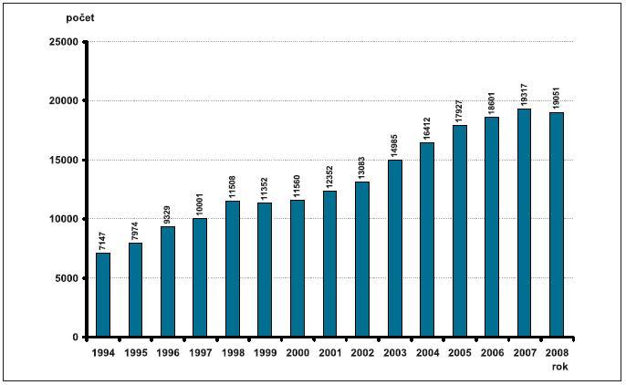Relativní počty invazivní prenatální diagnostiky – Česká republika, 1990–2008