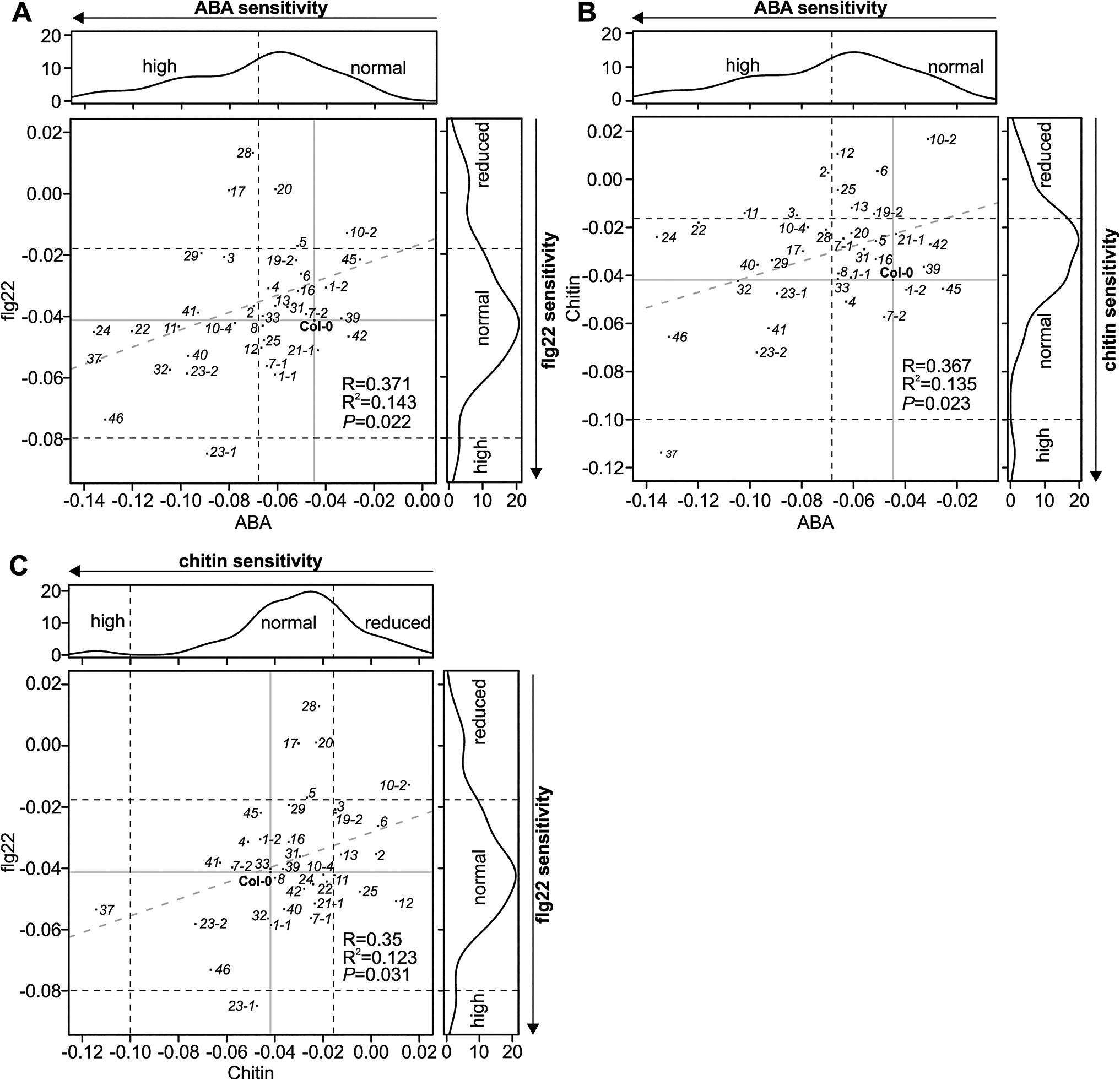 Scatter plots for stomatal regulation in <i>crk</i> mutants.