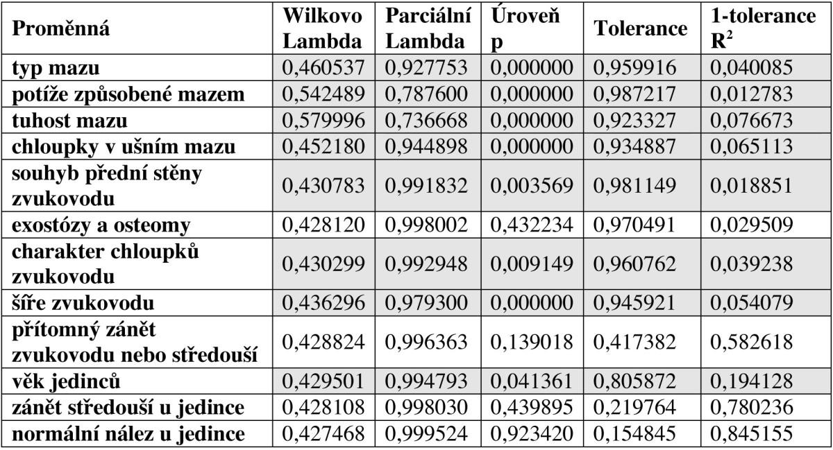 Výpočet Fisherovy diskriminační funkce v lineárním modelu s grupovací proměnnou množství mazu (STATISTICA 7.1). Zvýrazněna statistická významnost znaku na hladině významnosti α=0,05, kdy je p<0,05.