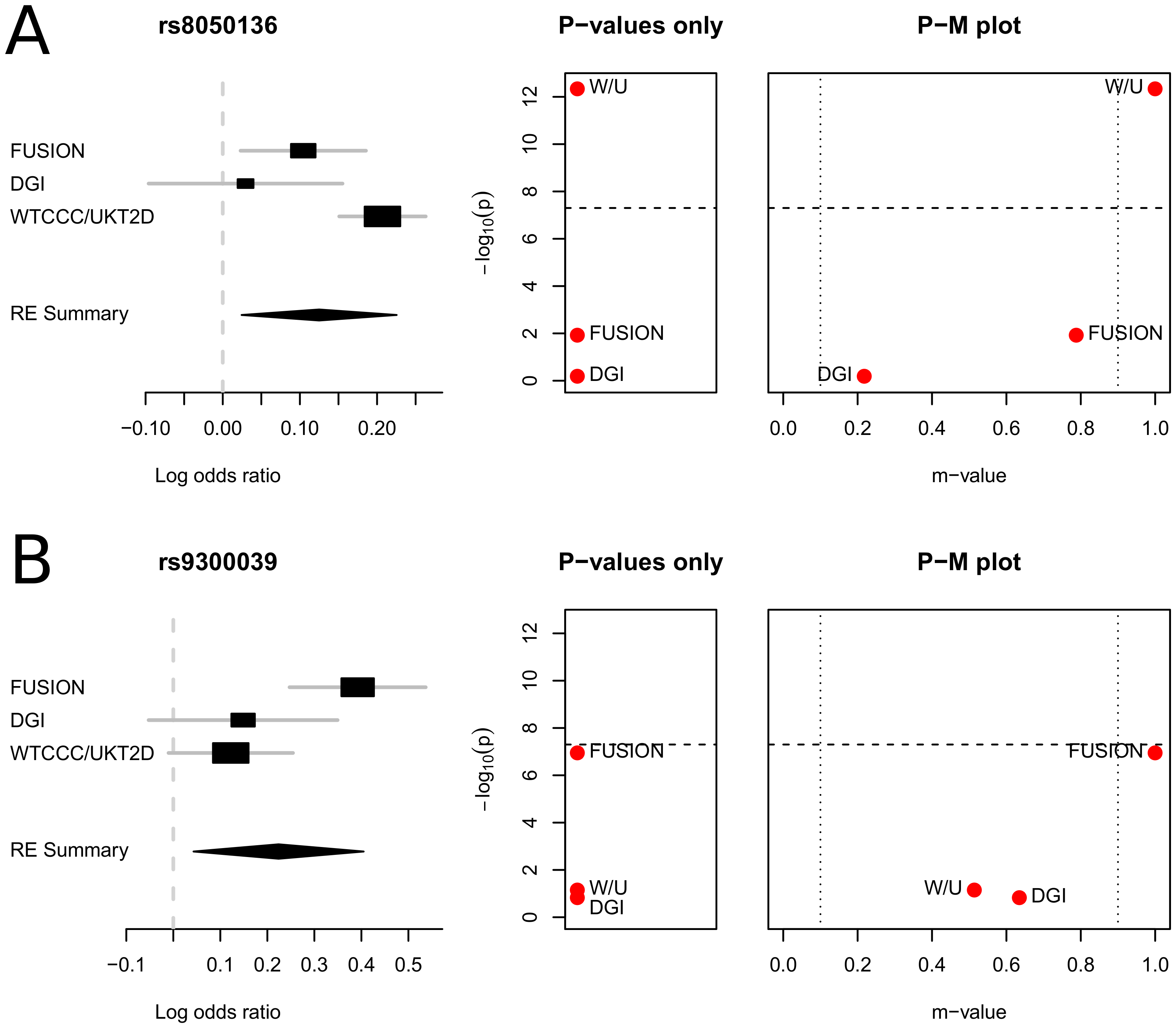 "P-M plots of the type 2 diabetes meta-analysis results of Scott <i>et al.</i> <em class=""ref"">[<b>10</b>]</em>."