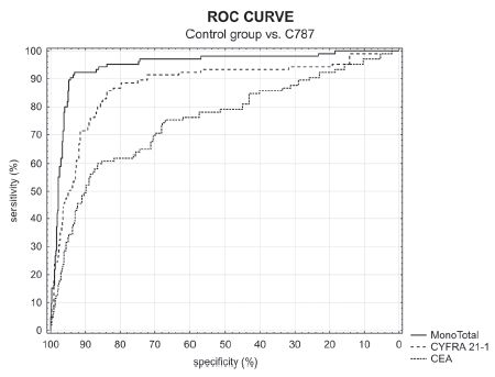 Fig. 6. ROC curve of control group vs. C787