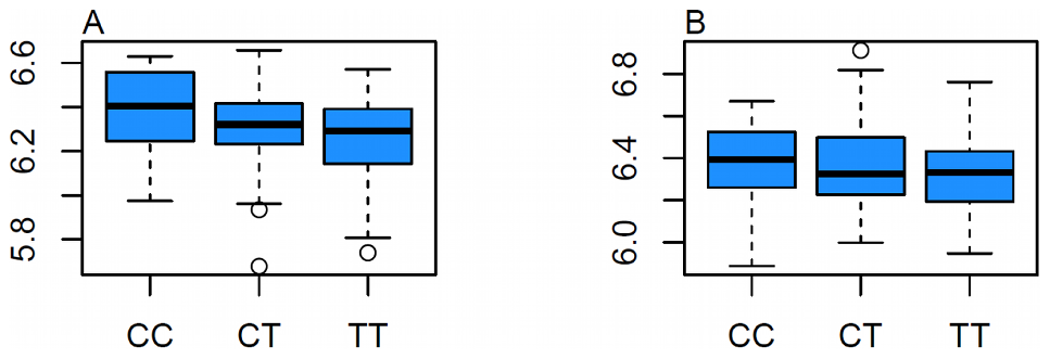 Effect of rs7120118 on <i>NR1H3</i> Gene Expression in Tissue.