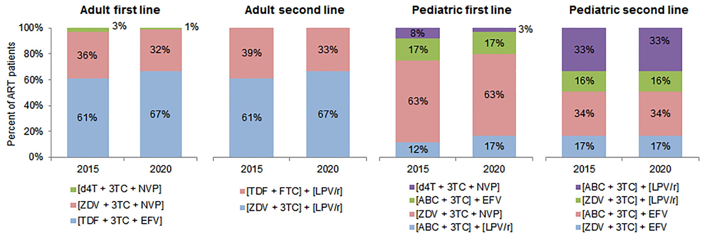 Antiretroviral regimens used in cost calculations.