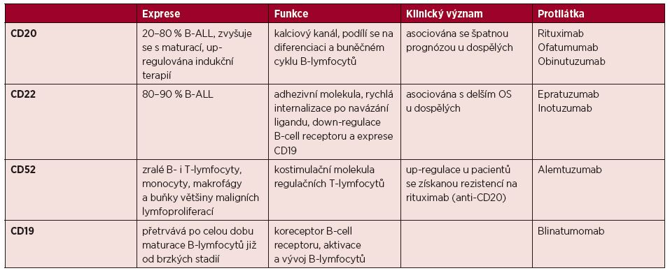 Povrchové antigeny pro cílenou léčbu ALL [50]