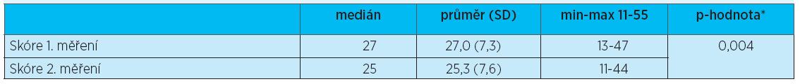 QUALID – srovnání 1. a 2. měření – párový t-test