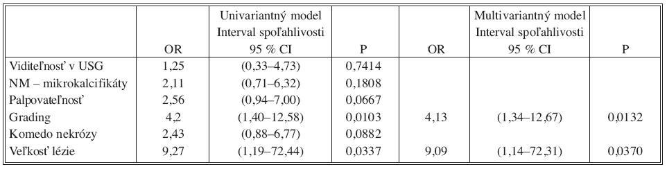 OR a 95% intervaly spoľahlivosti pre regresiu univariantného a multivariantného logistického modelu Tab. 2. Odds ratio (OR) and 95% confidence interval for regression of univariate and multivariate models