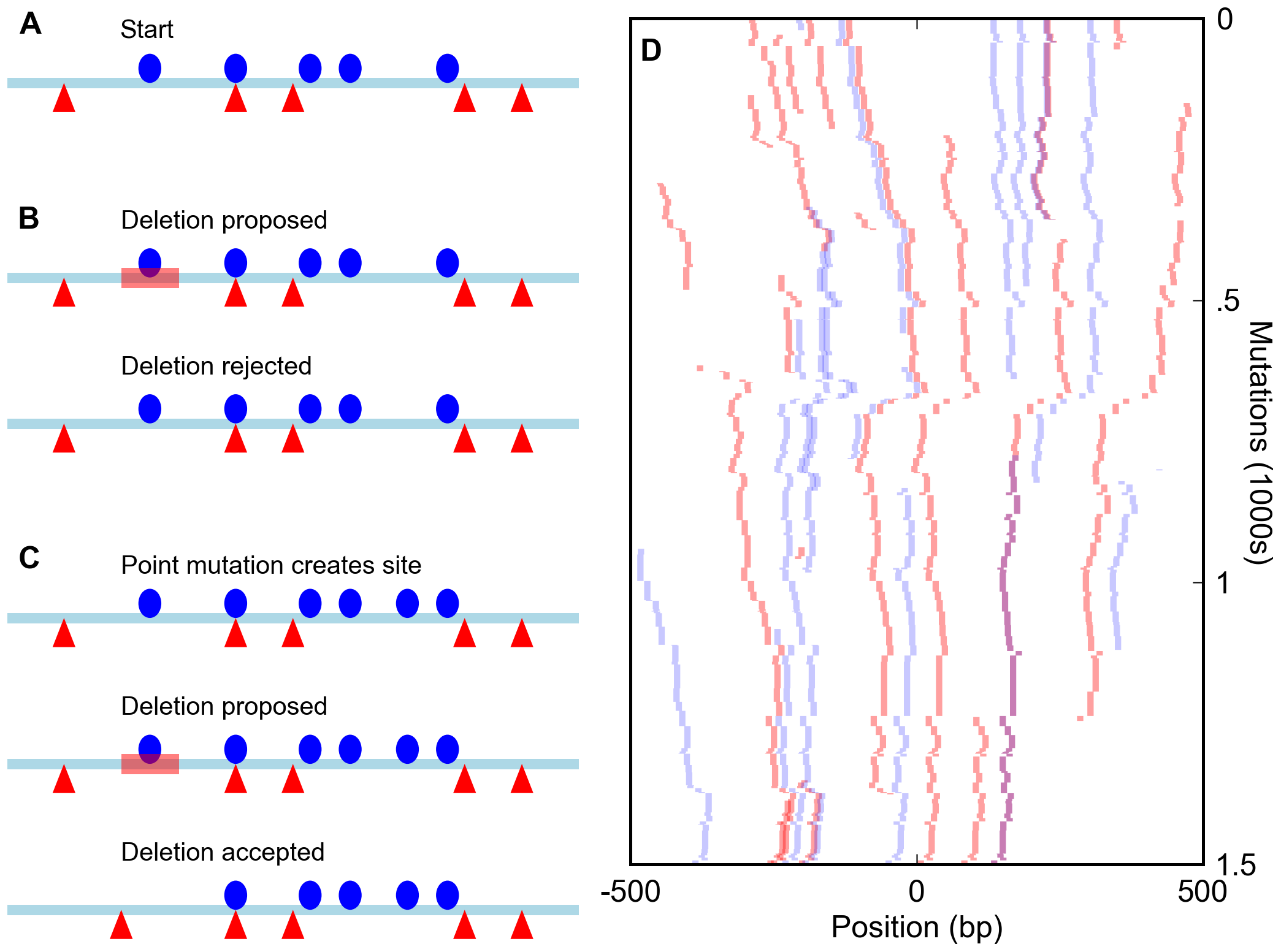 Simulation of enhancers under a compositional constraint.