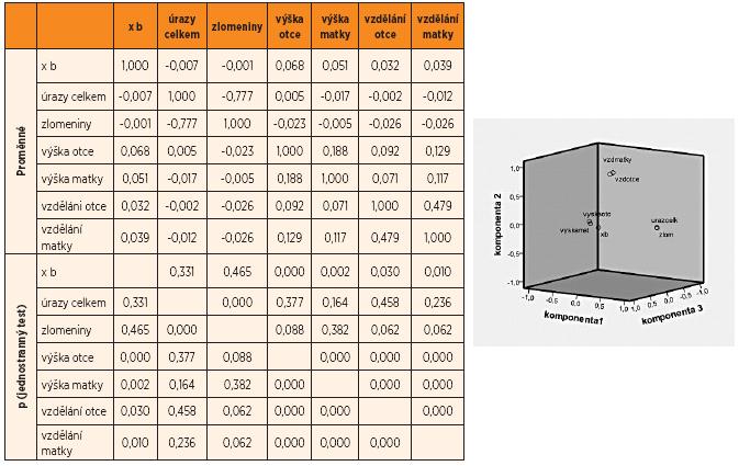 Korelační matice faktorové analýzy a grafické zobrazení. Vstupní proměnné: růstová rychlost, výška otce, výška matky, vzdělání otce, vzdělání matky, celkový počet úrazů, resp. zlomenin.
