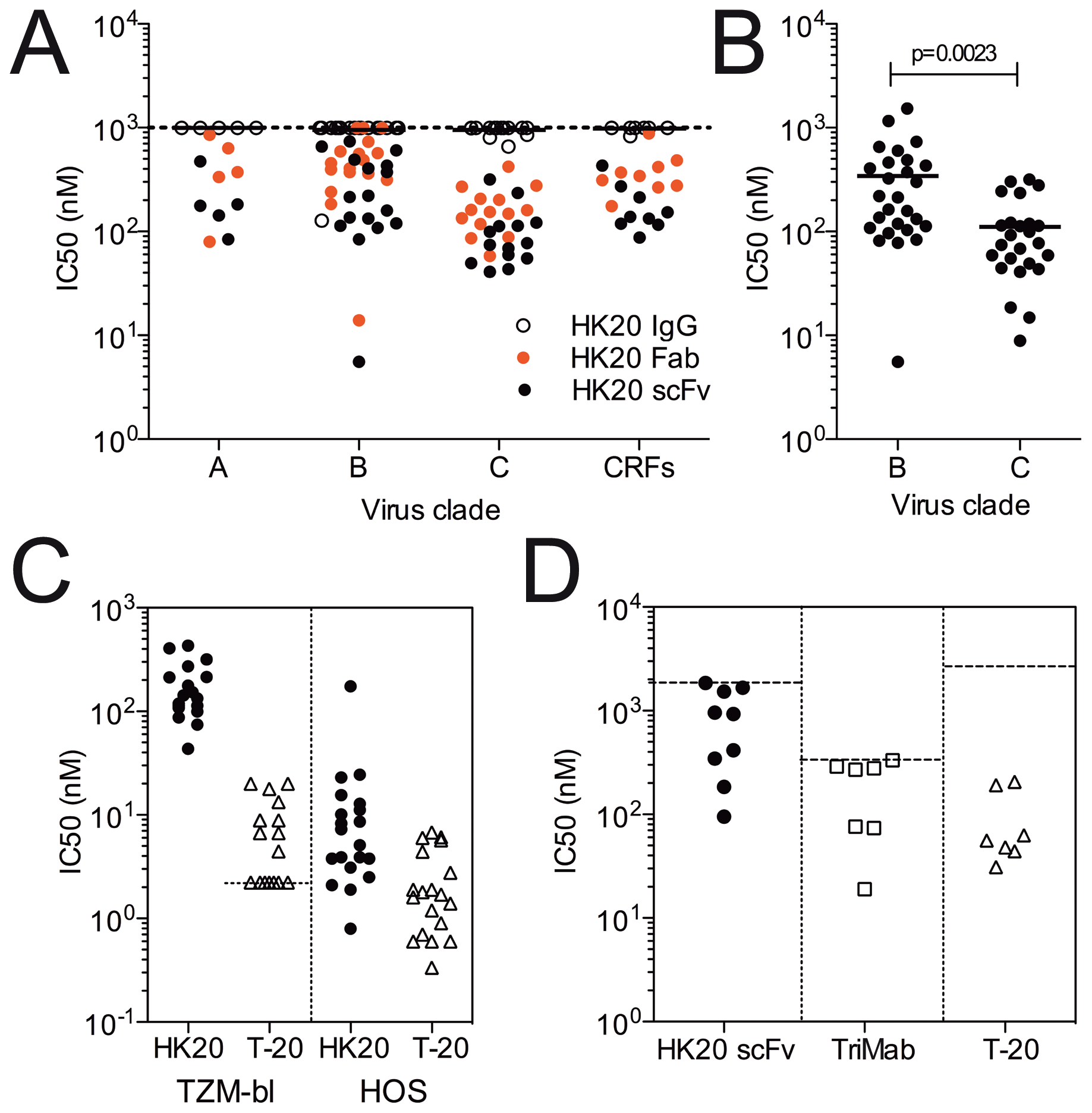 Size dependent neutralization breadth and potency of HK20 in different HIV-1 neutralization assays and comparison with T-20.