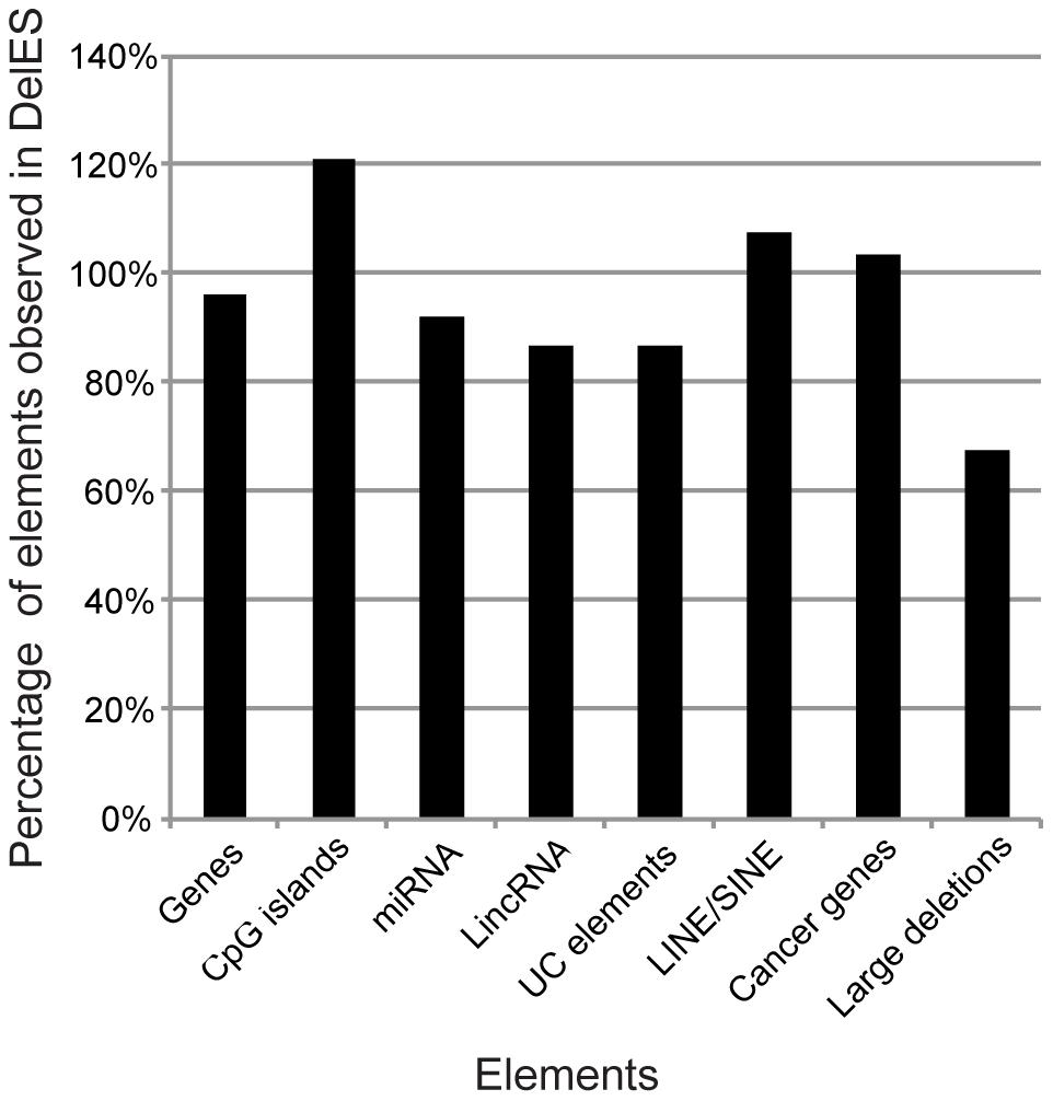 Genomic coverage of DelES.
