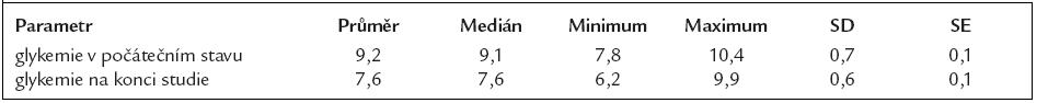 Průměrné glykemie (mmol/l) na počátku a na konci sledování ve skupině pacientů léčených inzulinovou pumpou.