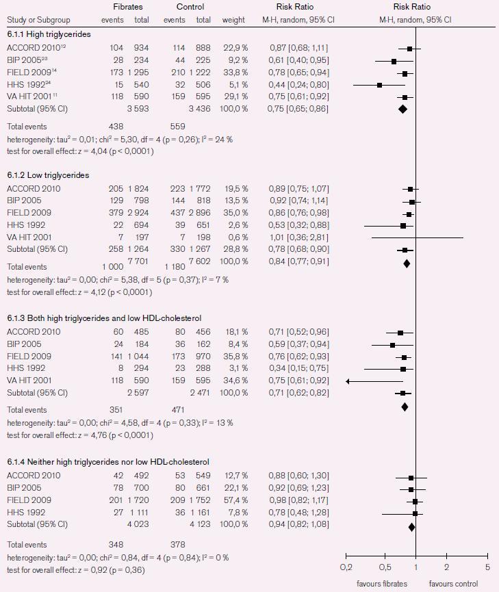 Systematická analýza studií u pacientů s aterogenní dyslipidemií (HDL-C < 1,03 mmol/l nebo TG > 2,3 mmol/l).