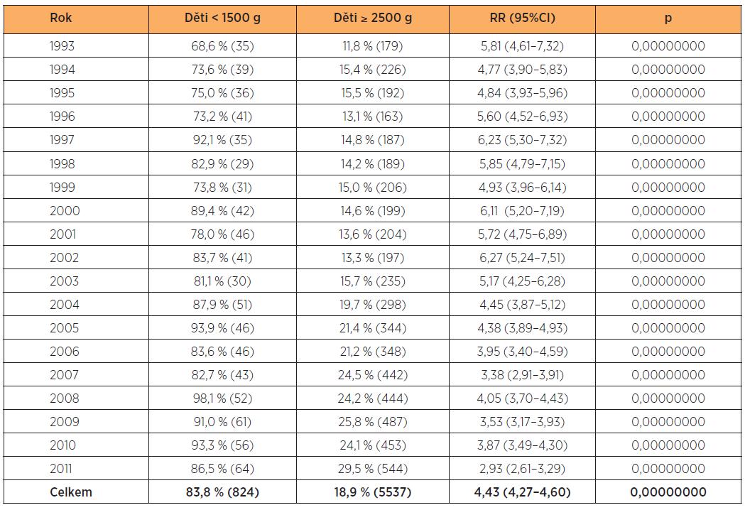 Císařské řezy v letech 1993–2011